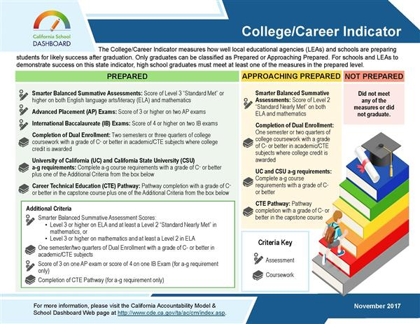 College and career Indicators